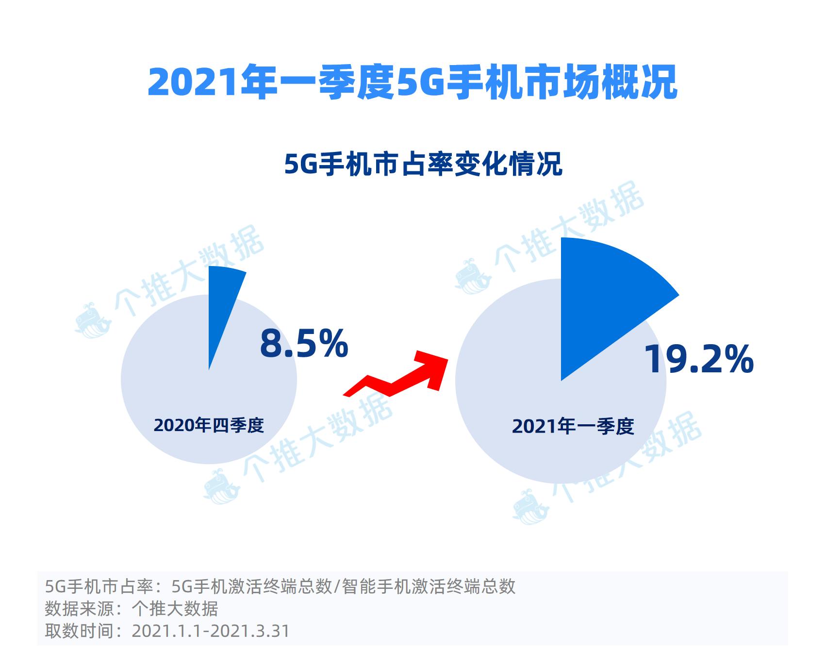 """2021年一季度5G手机市占率迅猛增长,苹果小米表现最""""牛"""""""