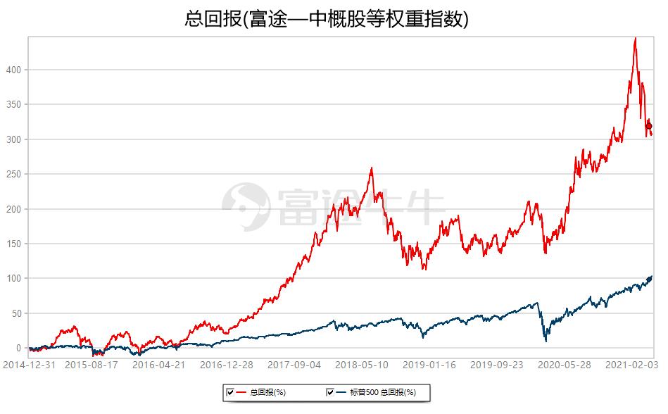 中概股一周精选:中概股指数本周再度受挫,生物科技板块逆势走强-搜狐国际网(图2)