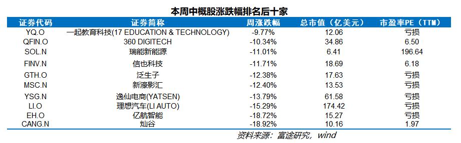 中概股一周精选:中概股指数本周再度受挫,生物科技板块逆势走强-搜狐国际网(图7)