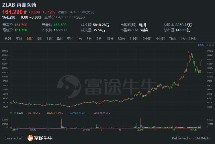 中概股一周精选:中概股指数本周再度受挫,生物科技板块逆势走强-搜狐国际网(图5)