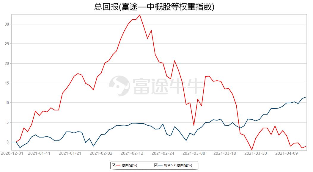 中概股一周精选:中概股指数本周再度受挫,生物科技板块逆势走强-搜狐国际网(图3)