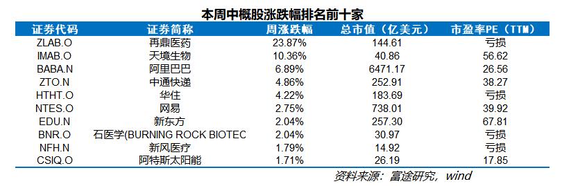 中概股一周精选:中概股指数本周再度受挫,生物科技板块逆势走强-搜狐国际网(图4)