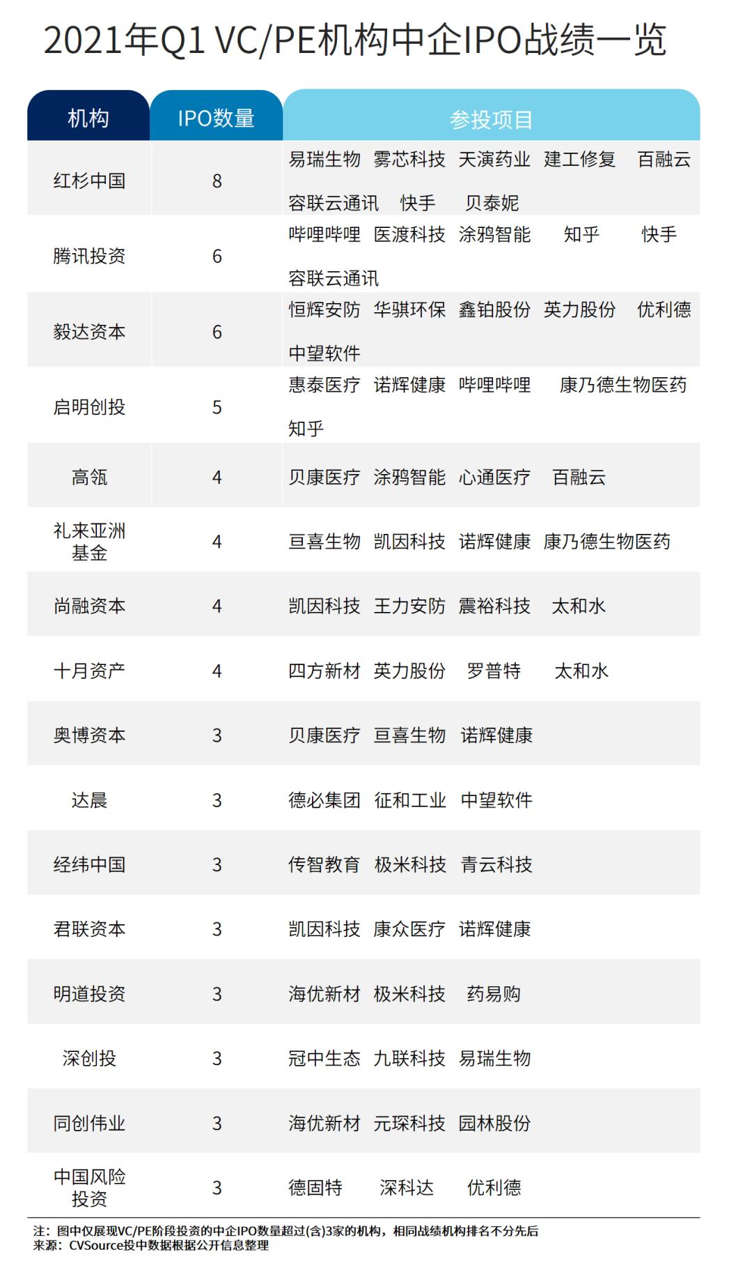 一季度IPO报告:150家中企实现IPO 红杉中国战绩夺魁
