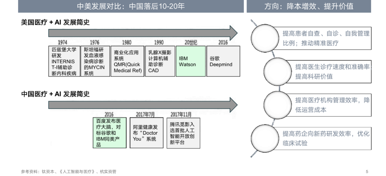 """""""医疗+AI""""行业研究-智医疗网"""