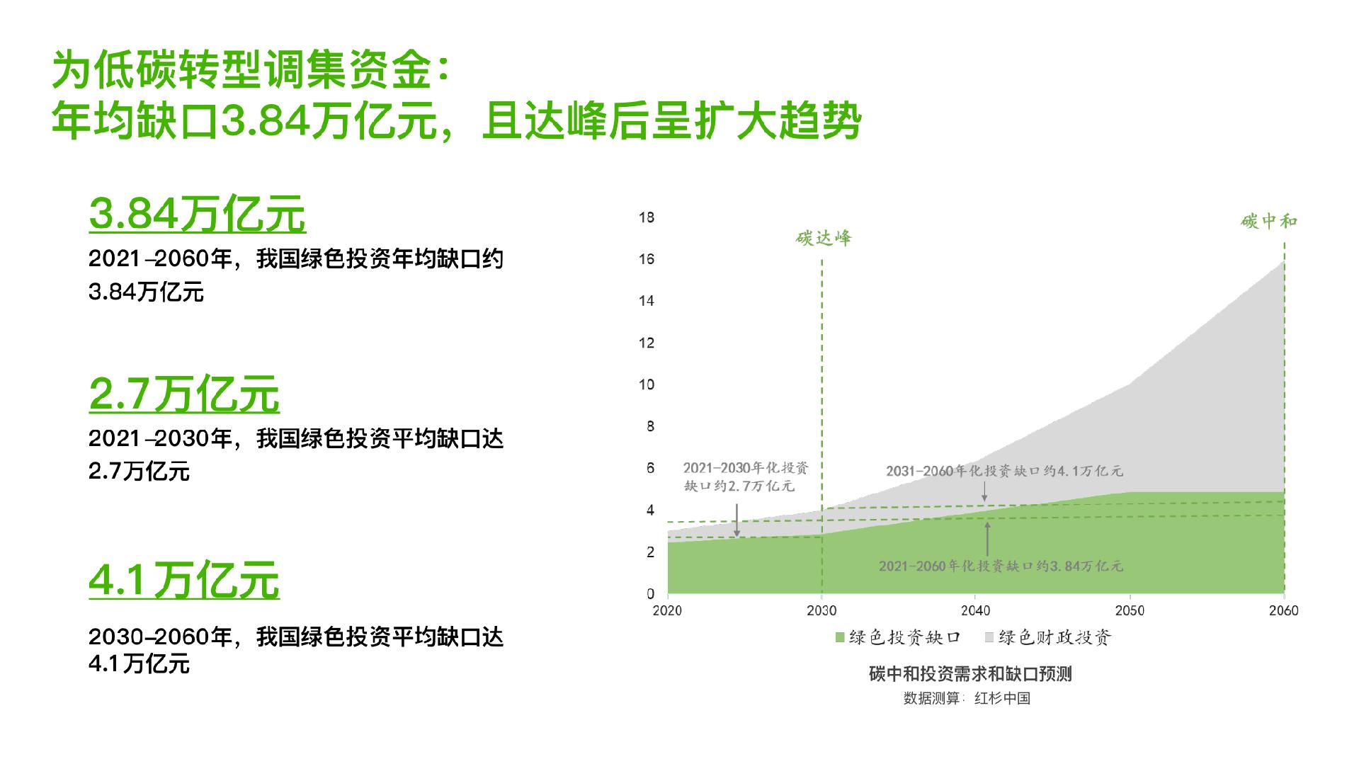 坚持责任投资,红杉首发《迈向零碳——基于科技创新嘅绿色变革》报告