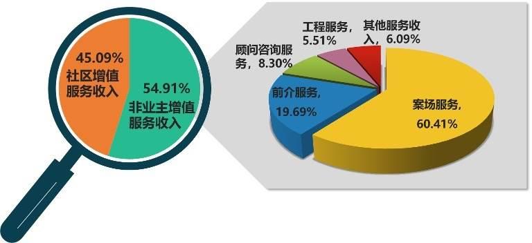 2020年4家上市物企营收破百亿 行业营收均值同比上涨12.81%