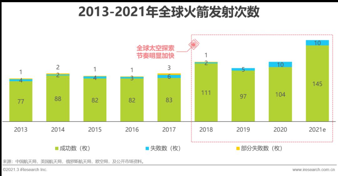 2021年中国商业航天发展报告
