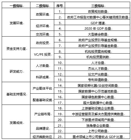 36氪研究院 - 新基建系列之:2020年中国城市数据中心发展指数报告-大菠萝官网(图2)