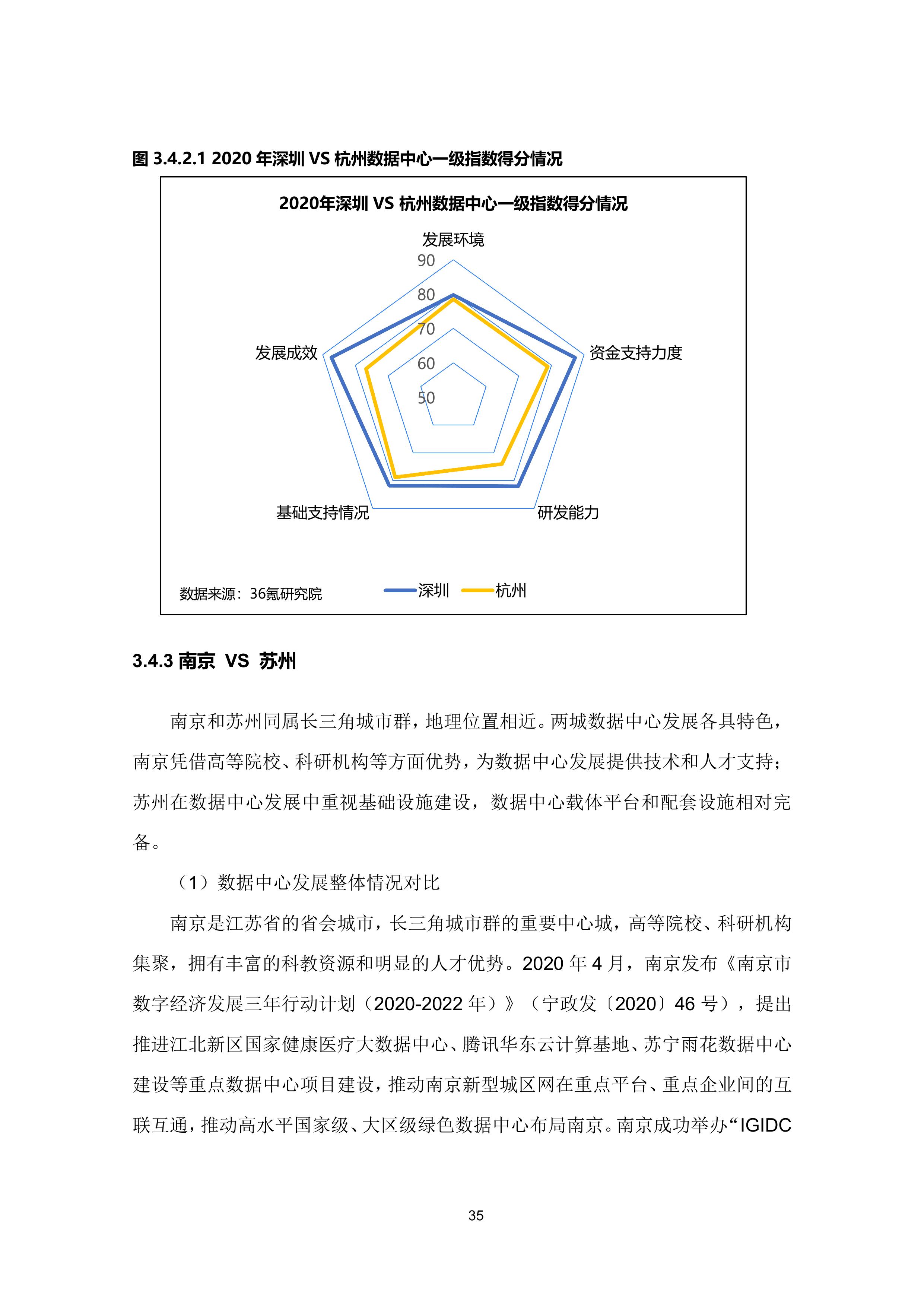 36氪研究院 - 新基建系列之:2020年中国城市数据中心发展指数报告-大菠萝官网(图46)