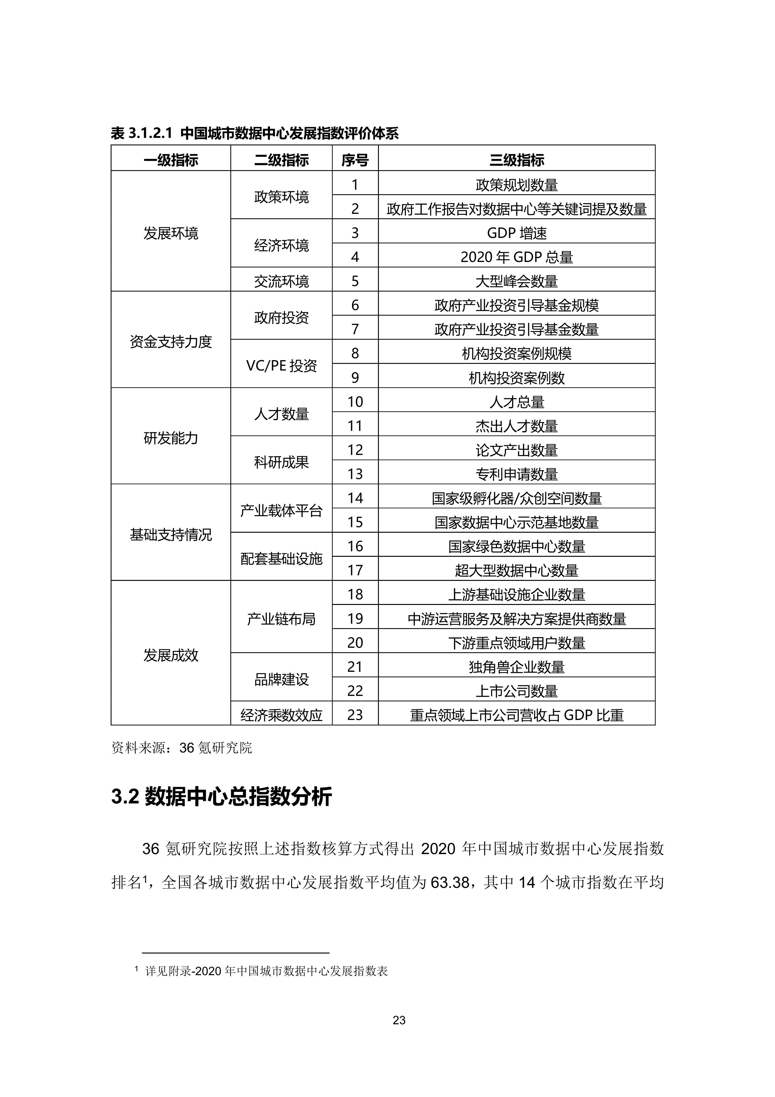 36氪研究院 - 新基建系列之:2020年中国城市数据中心发展指数报告-大菠萝官网(图34)