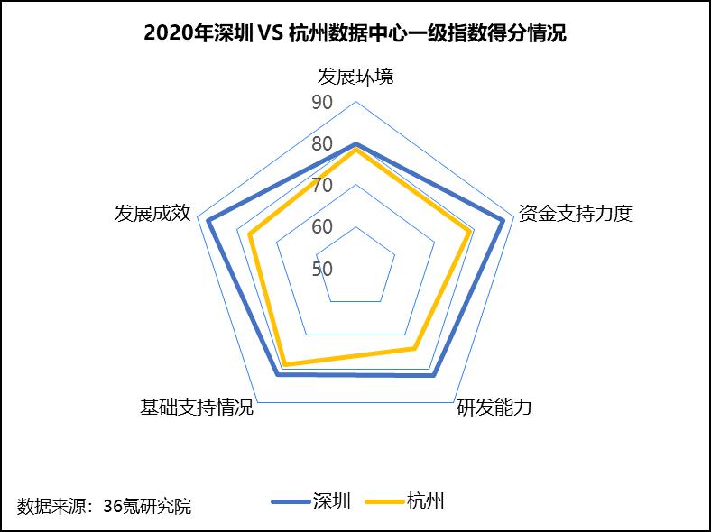36氪研究院 - 新基建系列之:2020年中国城市数据中心发展指数报告-大菠萝官网(图10)