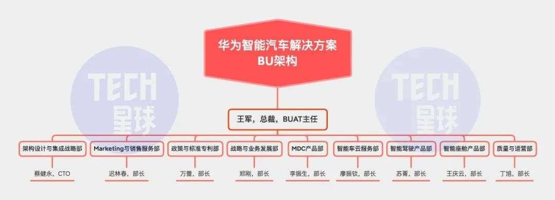 华为造车大起底:布局3年,设9大部门,目标5000人团队_手机购彩(图1)
