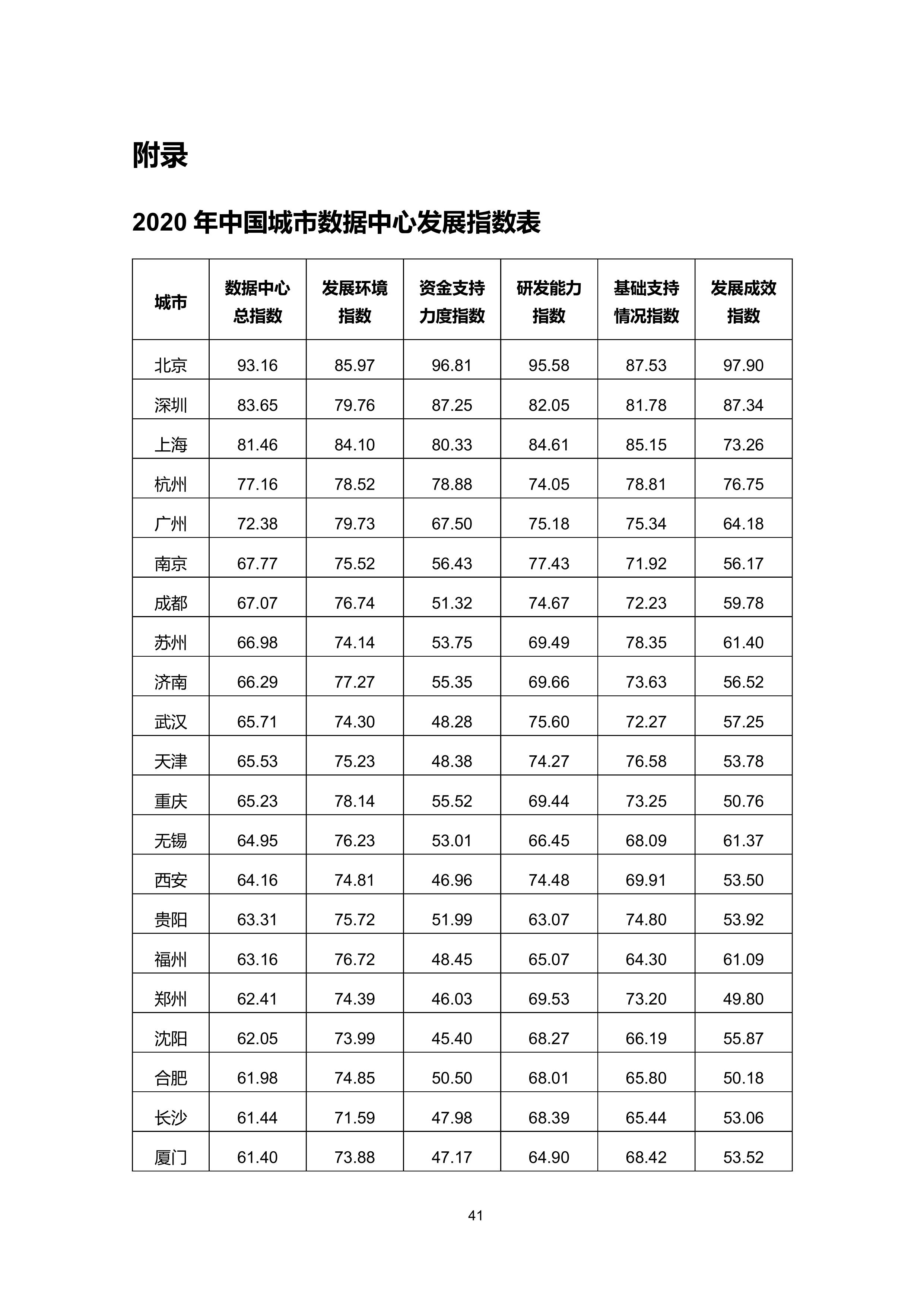 36氪研究院 - 新基建系列之:2020年中国城市数据中心发展指数报告-大菠萝官网(图52)