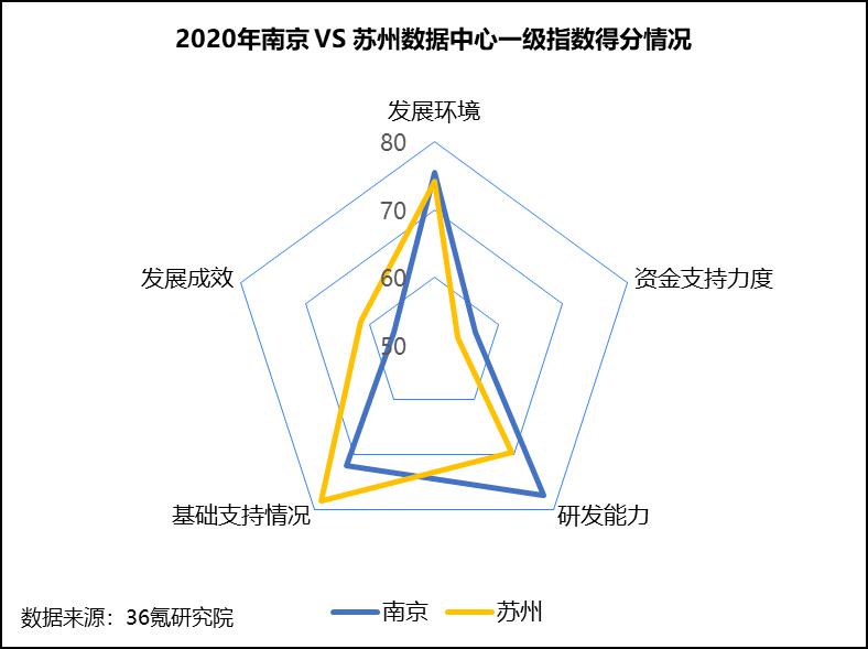 36氪研究院 - 新基建系列之:2020年中国城市数据中心发展指数报告-大菠萝官网(图11)