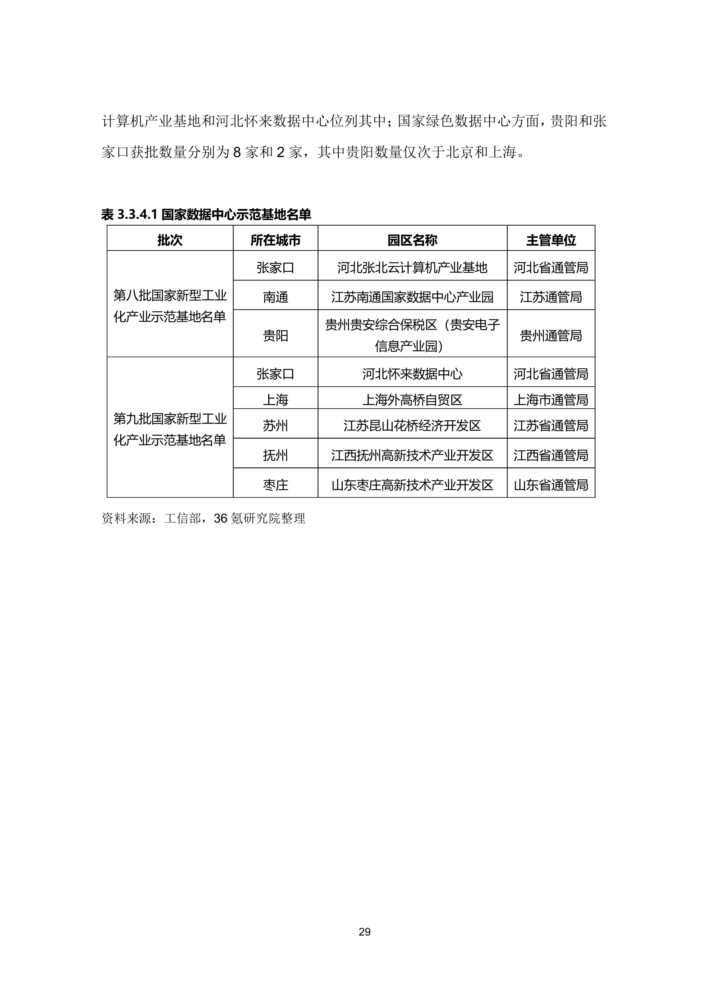 36氪研究院 - 新基建系列之:2020年中国城市数据中心发展指数报告-大菠萝官网(图40)