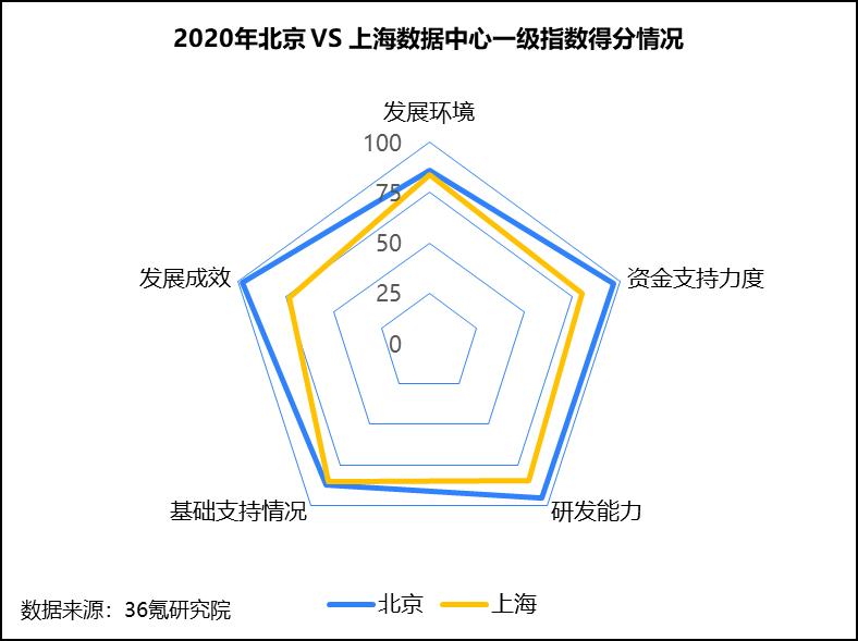 36氪研究院 - 新基建系列之:2020年中国城市数据中心发展指数报告-大菠萝官网(图9)