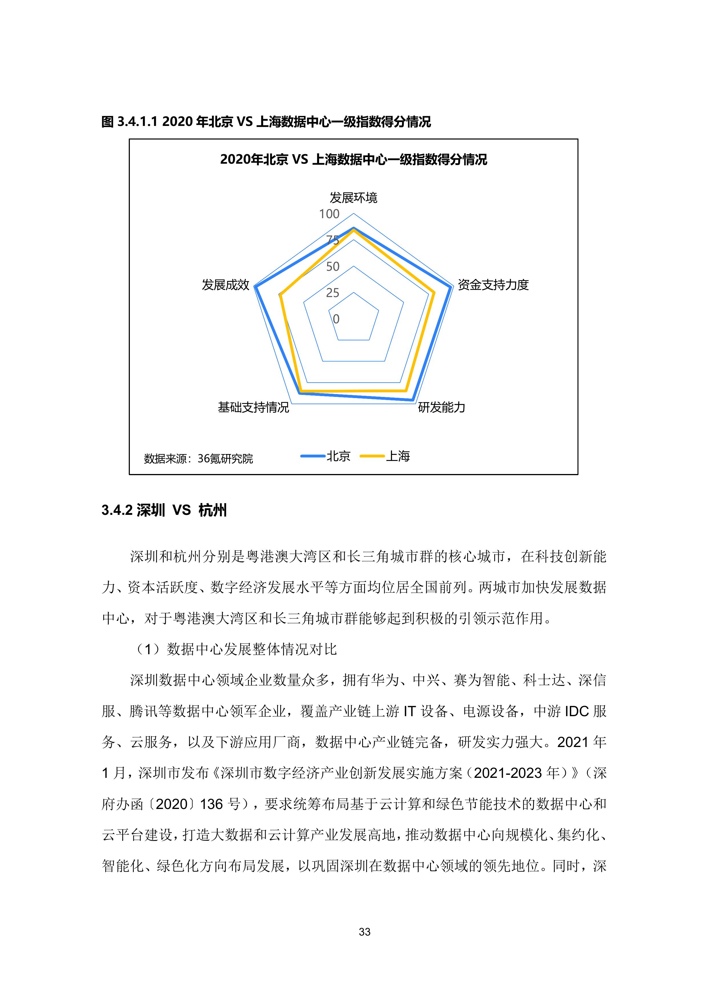 36氪研究院 - 新基建系列之:2020年中国城市数据中心发展指数报告-大菠萝官网(图44)