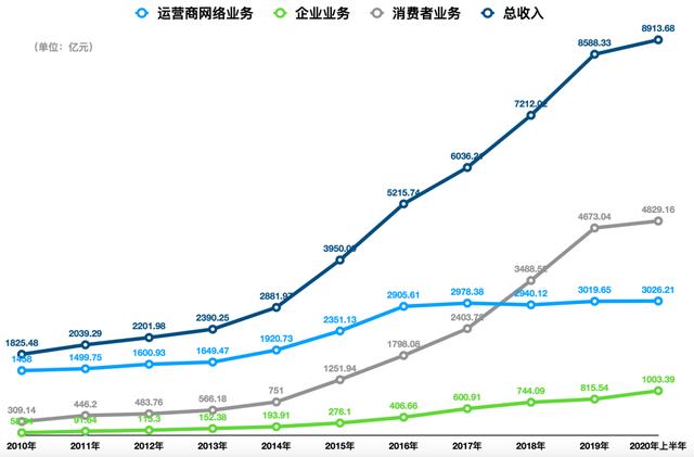 华为造车大起底:布局3年,设9大部门,目标5000人团队_手机购彩(图2)