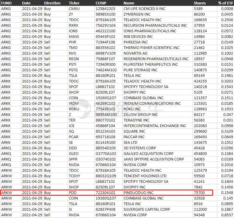 【草莓app破解版下载无限次】中概股3分钟 - ARK再入拼多多,百度5月将推无人驾驶出租车服务(图3)