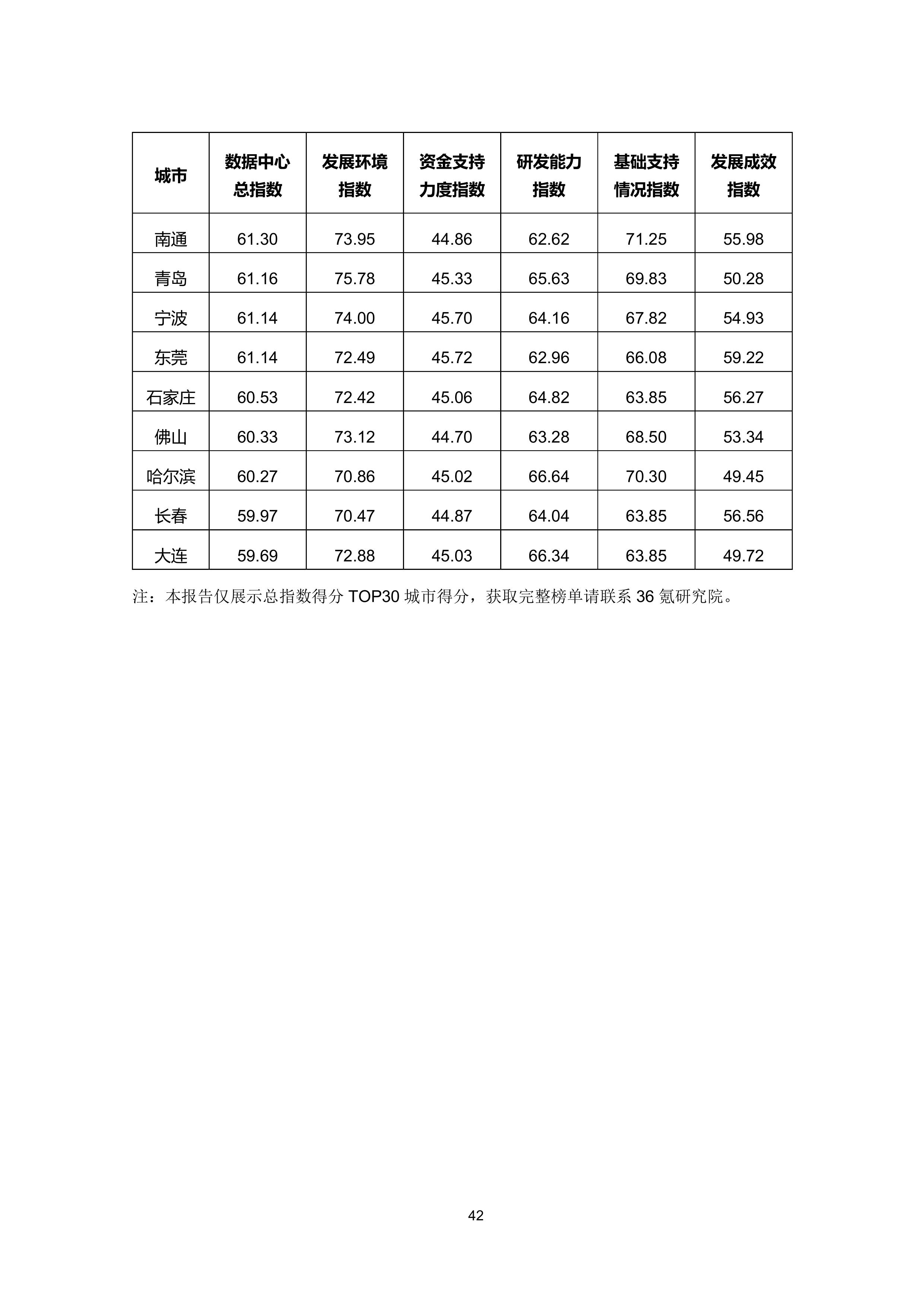 36氪研究院 - 新基建系列之:2020年中国城市数据中心发展指数报告-大菠萝官网(图53)