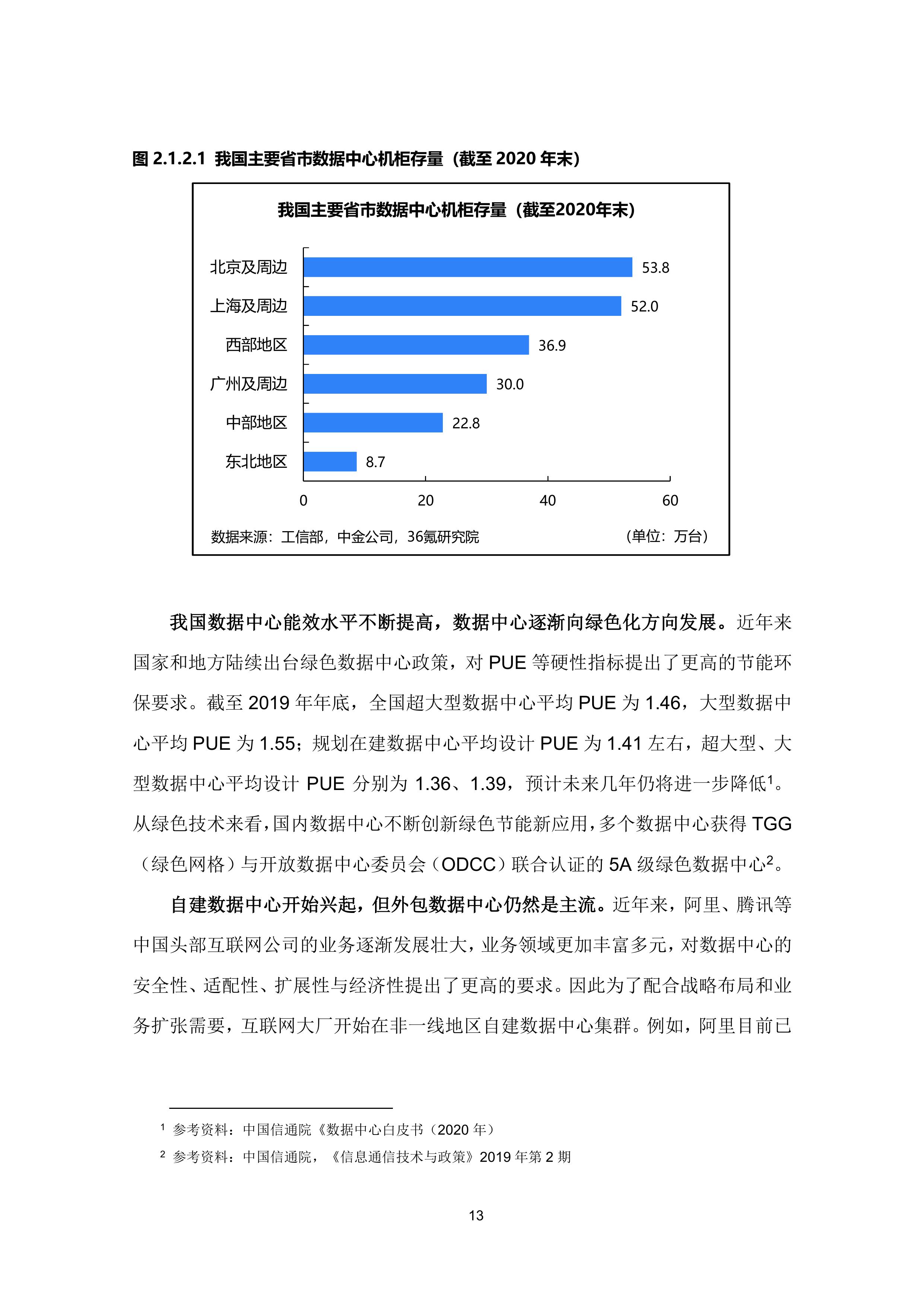 36氪研究院 - 新基建系列之:2020年中国城市数据中心发展指数报告-大菠萝官网(图24)