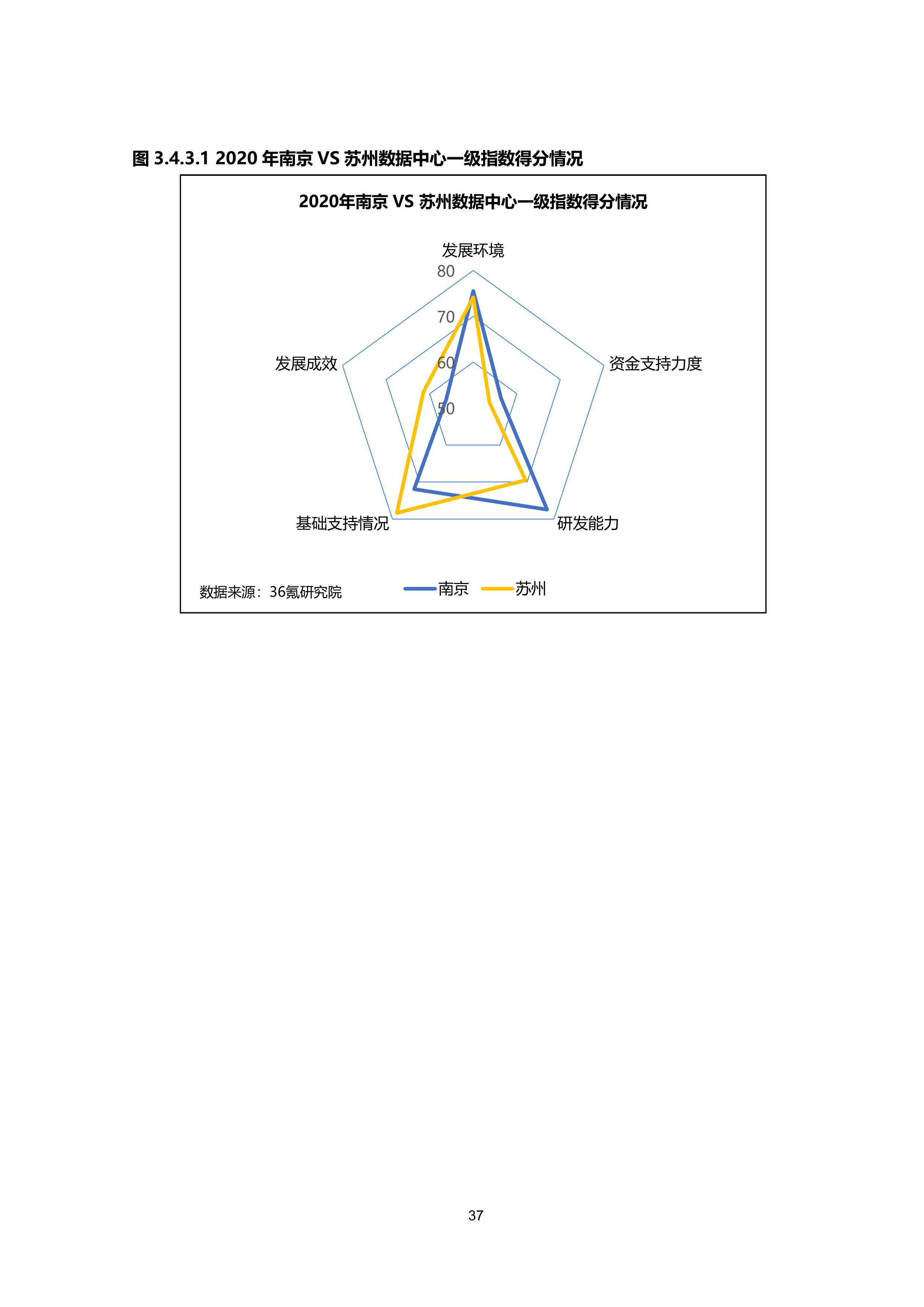 36氪研究院 - 新基建系列之:2020年中国城市数据中心发展指数报告-大菠萝官网(图48)