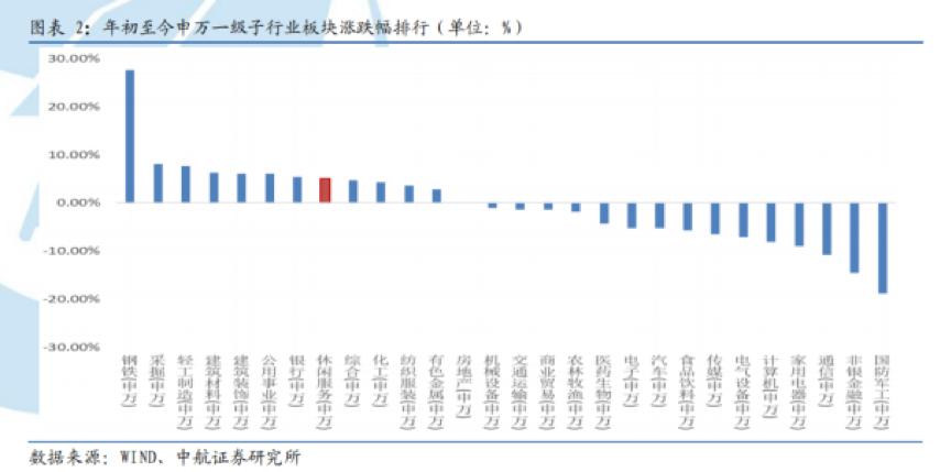 【emc全站】史上最热五一,旅游业的翻身仗就靠你了(图3)