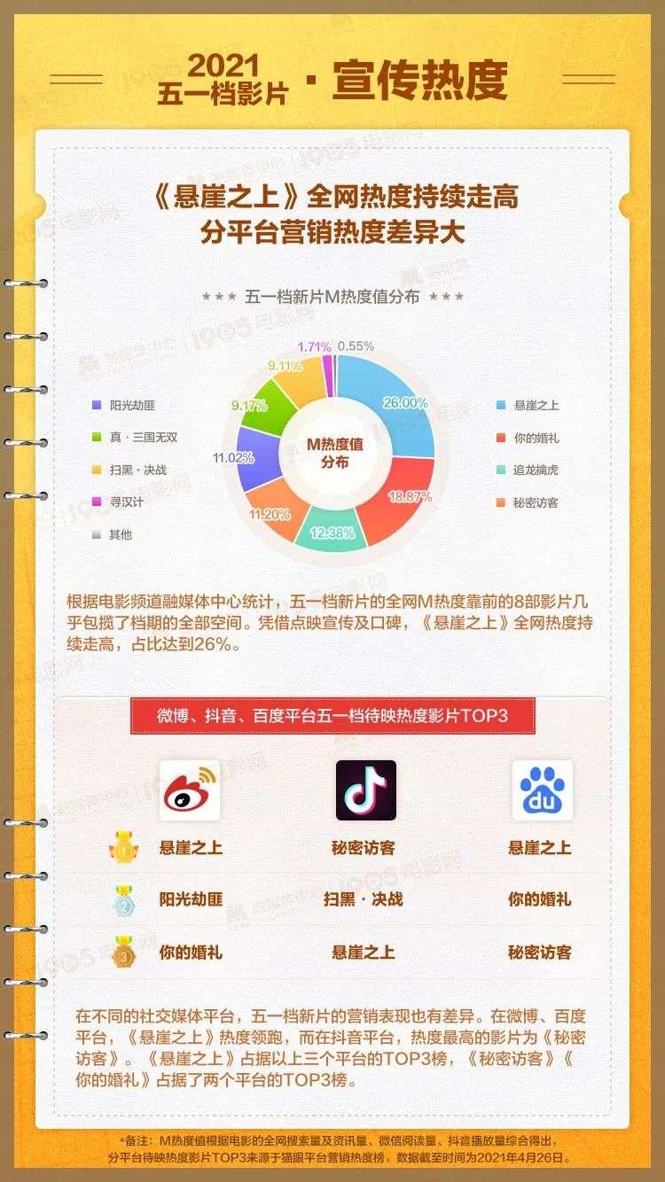 【贝博app】史上最热闹五一档,内容、观众、营销都变了(图11)