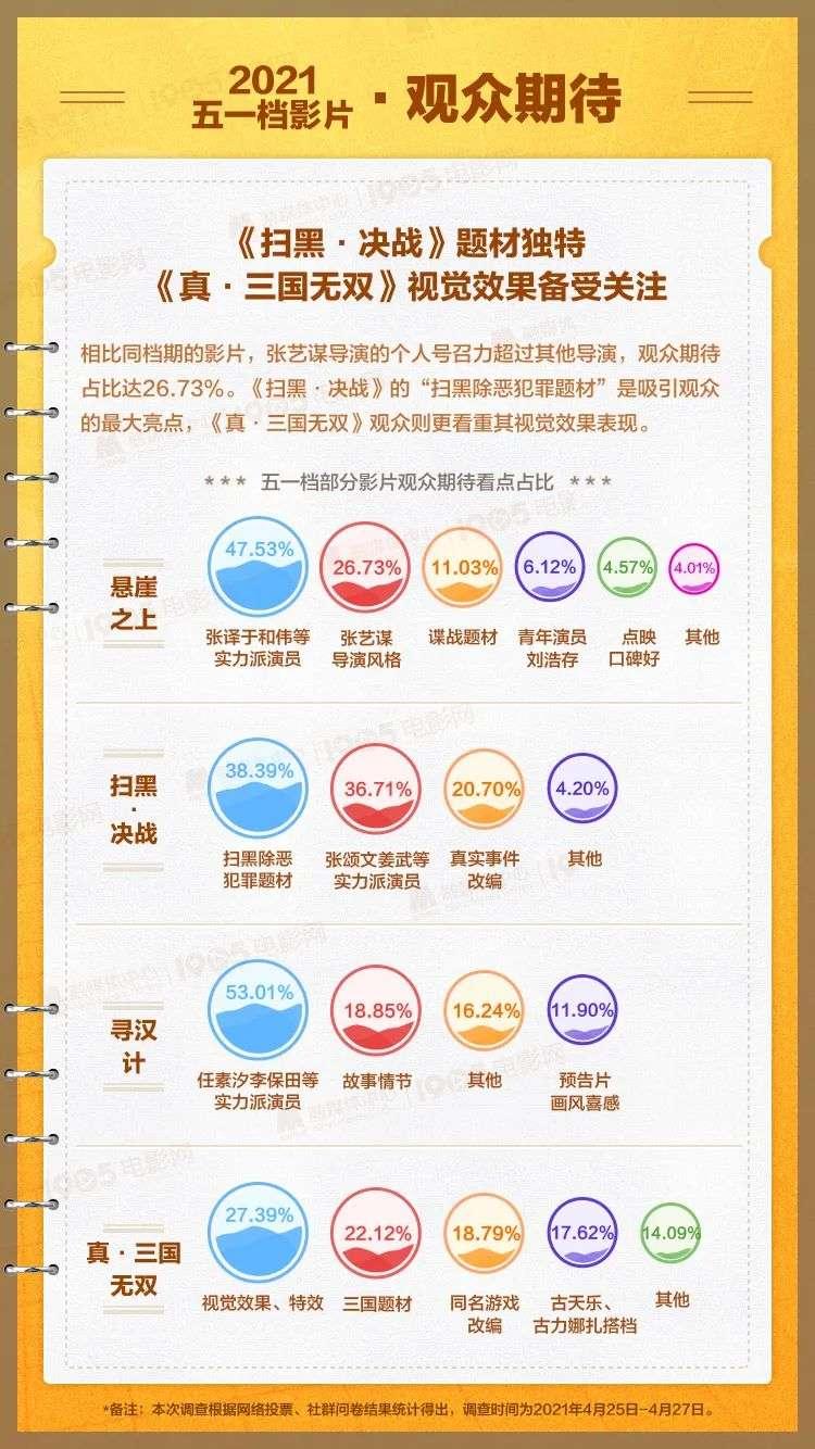 【贝博app】史上最热闹五一档,内容、观众、营销都变了(图9)