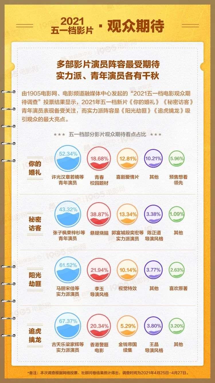 【贝博app】史上最热闹五一档,内容、观众、营销都变了(图8)