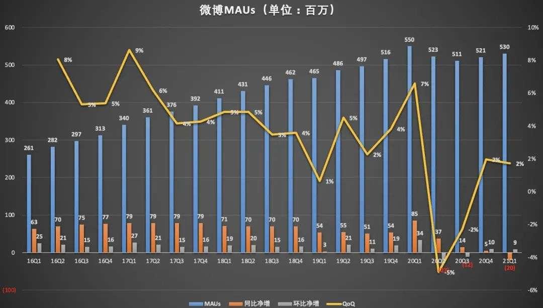 月活同比减少2000万,营收大增42% 微博财报玄机喺边里?