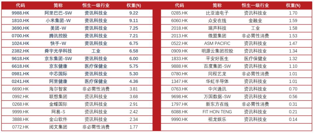 首只沪港互挂ETF即日起发售,千元起步布局港股科技龙头