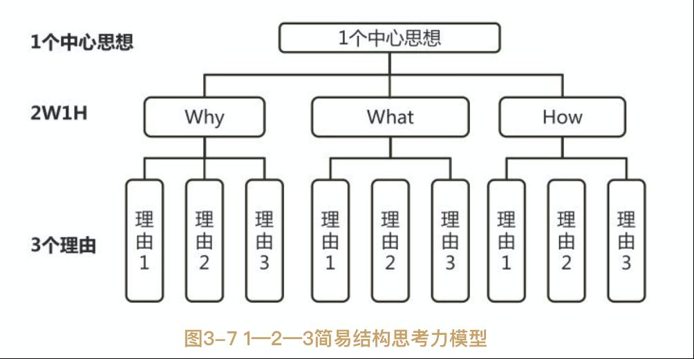如何结构化地思考与表达?