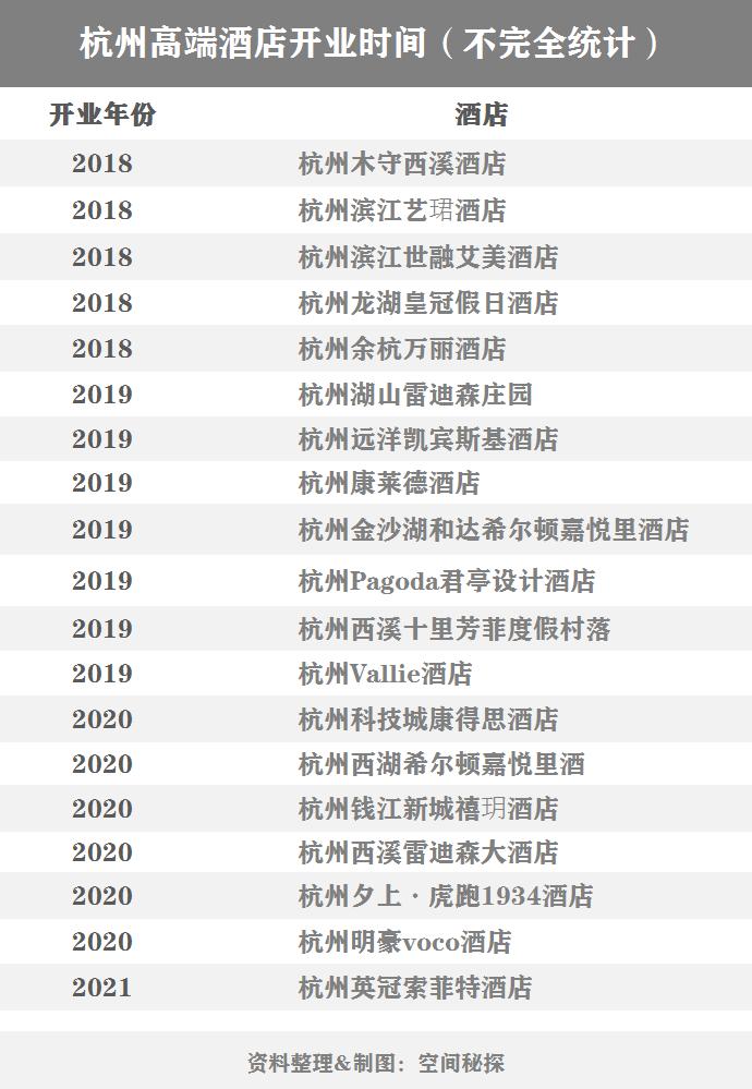 杭州五星酒店第三波高潮来了!