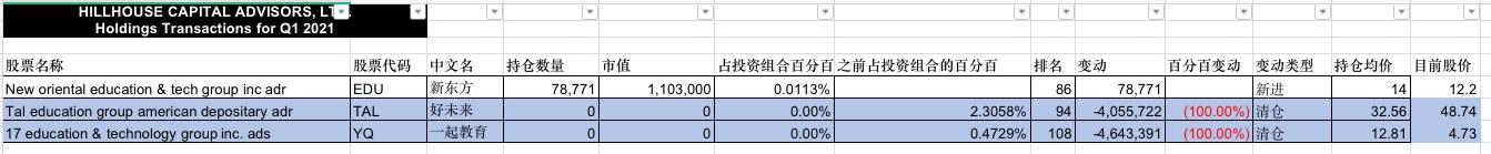 最前线|高瓴资本清仓好未来,持有的405万股已全卖