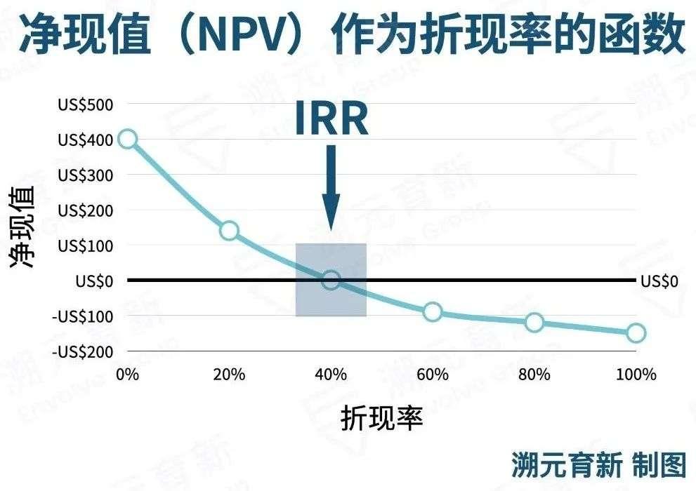 衡量投资,LP GP需要哪些指标?