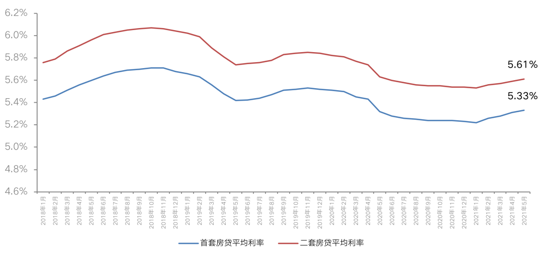 """多地上调房贷利率,全国楼市""""加息潮""""真的来了?"""