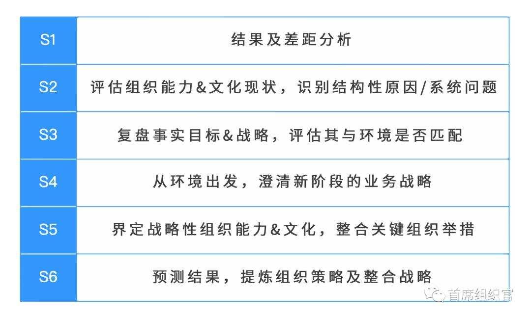 房晟陶:高管团队如何Strategizing?