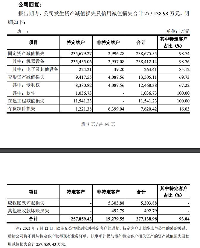 :欧菲光被踢出果链影响有多大?资产减值损失25亿元,机器设备成重灾区