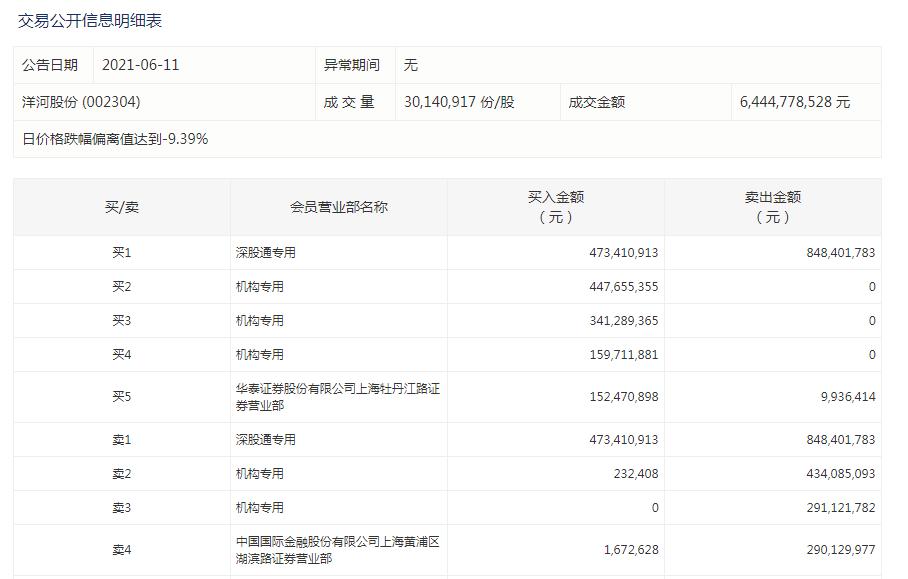 洋河股份跌停,深股通净卖出3.75亿元