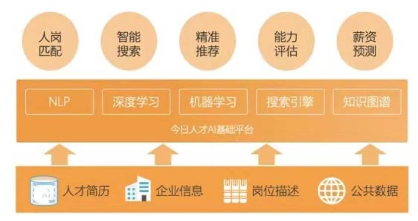 36氪独家 | 人力资源科技公司「今日人才」完成B轮亿元级别融资,今日资本领投