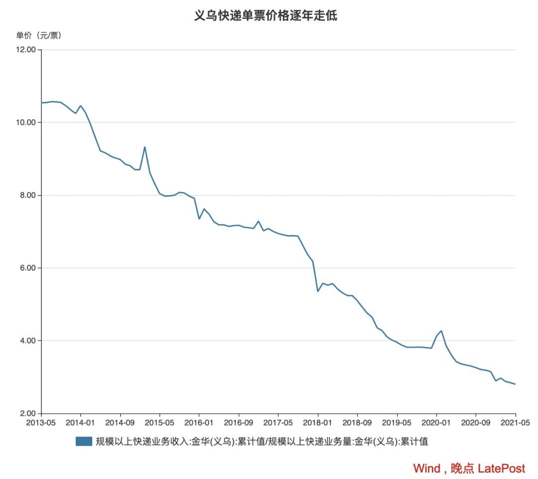 监管介入两月后,义乌快递竞争依旧激烈,但价格降幅收窄