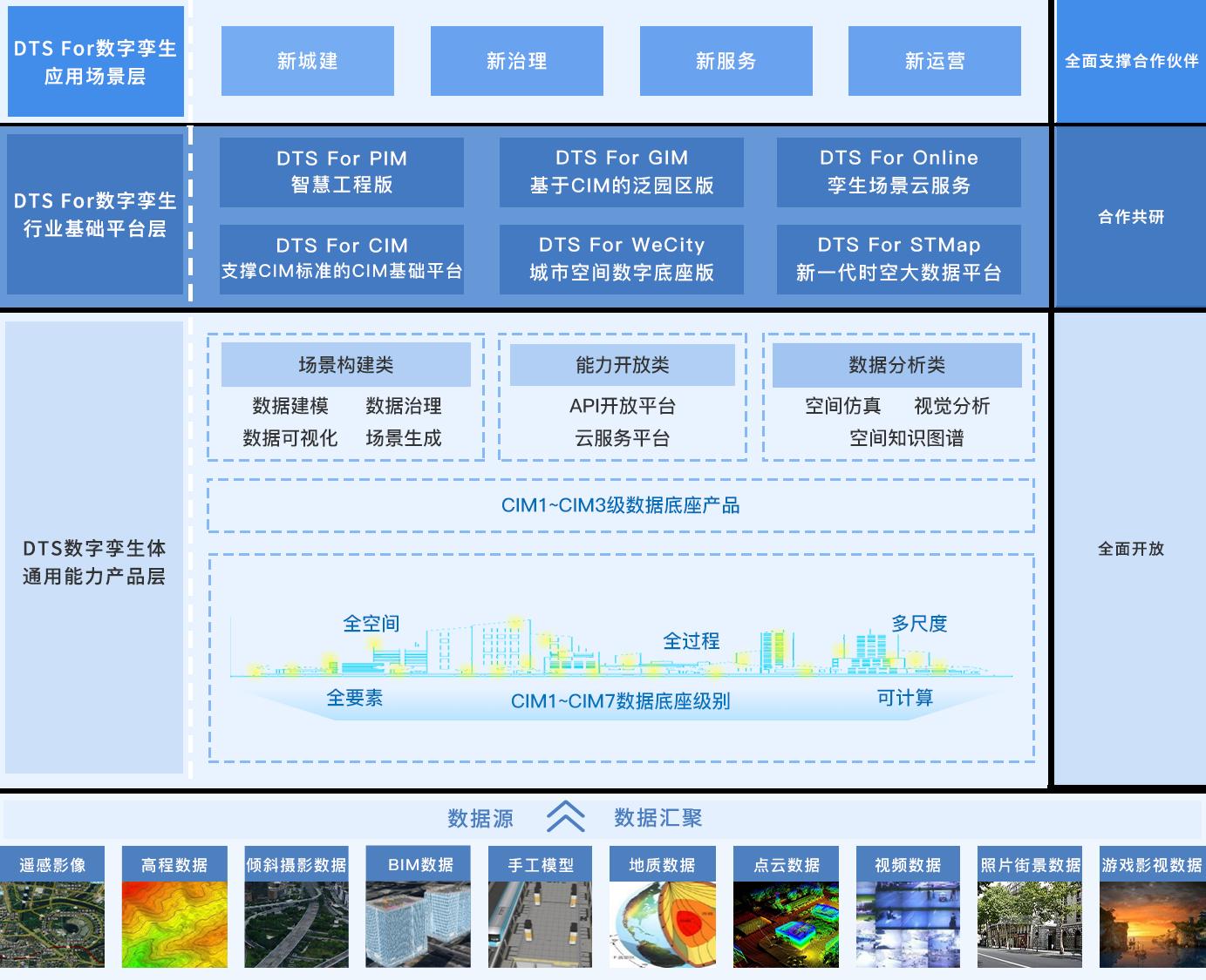 聚焦数字孪生业务,腾讯生态企业「飞渡科技」打造数字孪生CIM平台