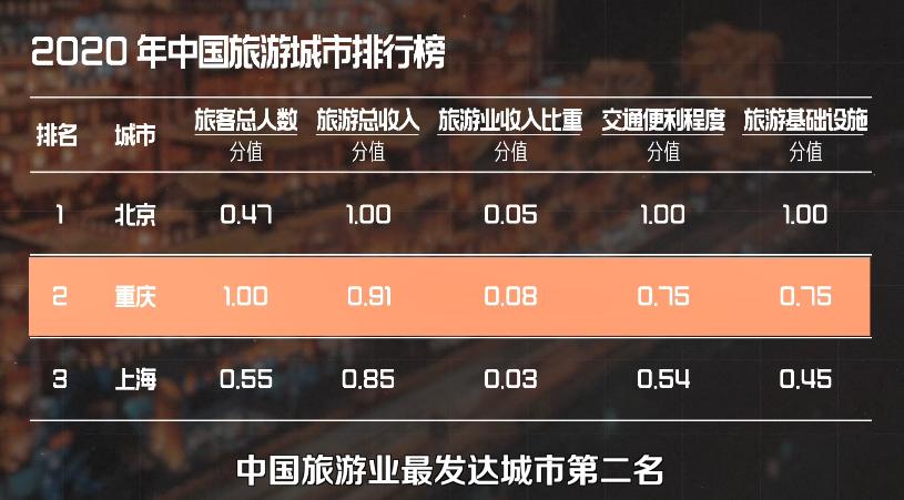 网红第一城的逆袭史,重庆是怎么成为「魔幻雾都」的?