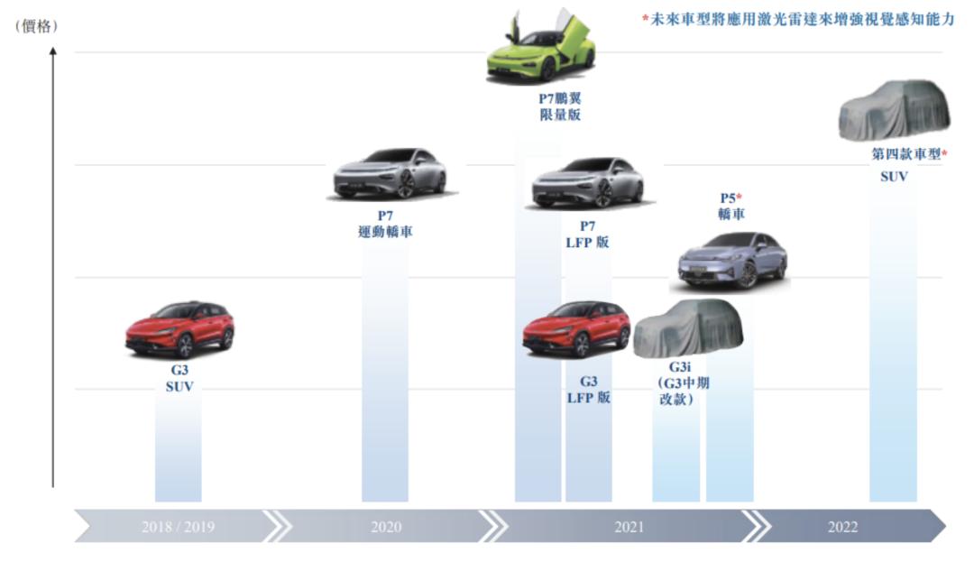 小鹏汽车正式在港挂牌上市交易,市值超长城吉利-第5张图片-汽车笔记网