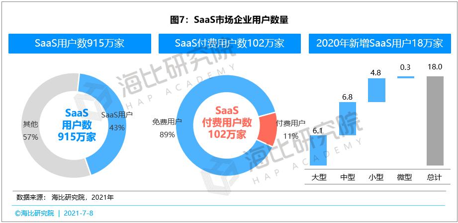 SaaS市场百花齐放:厂商数量已达4500家,用户数量已达915万家