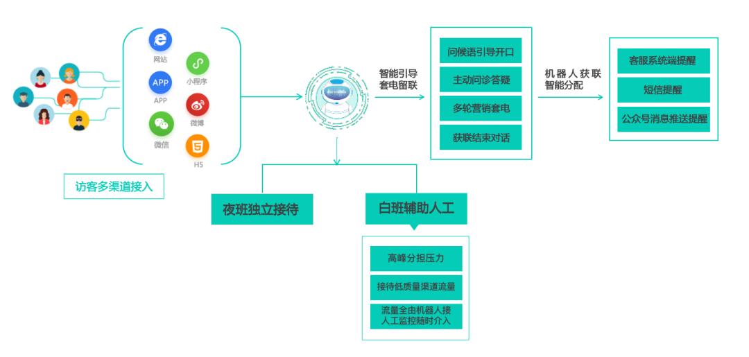 智能人机对话平台(KICP)