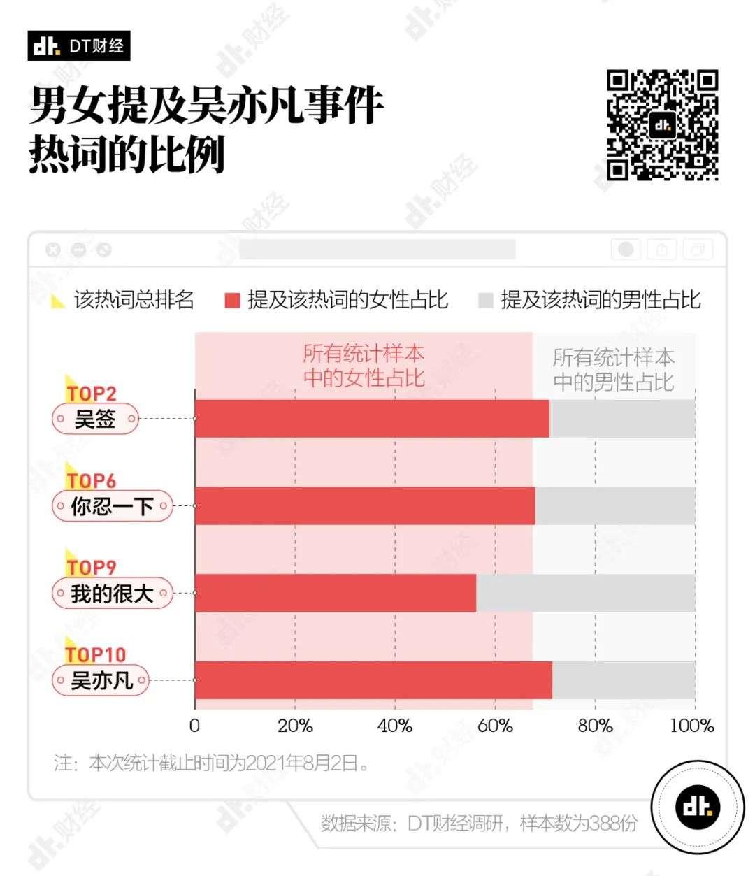 7月热词流行词调研:绝对优势、吴亦凡……插图5