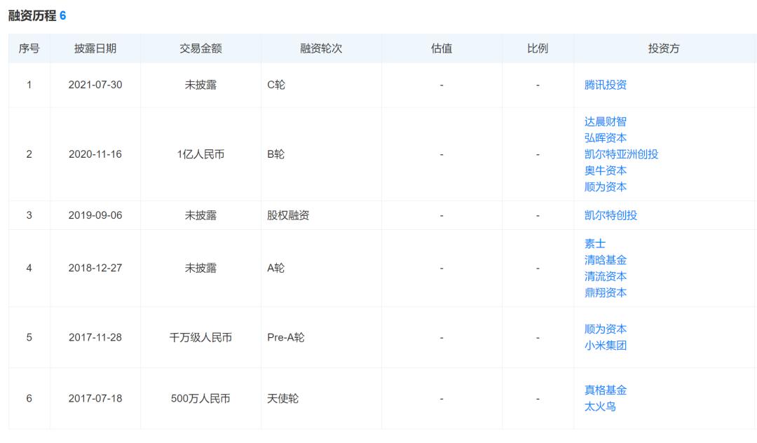 最近,腾讯小米重仓1个新100亿赛道