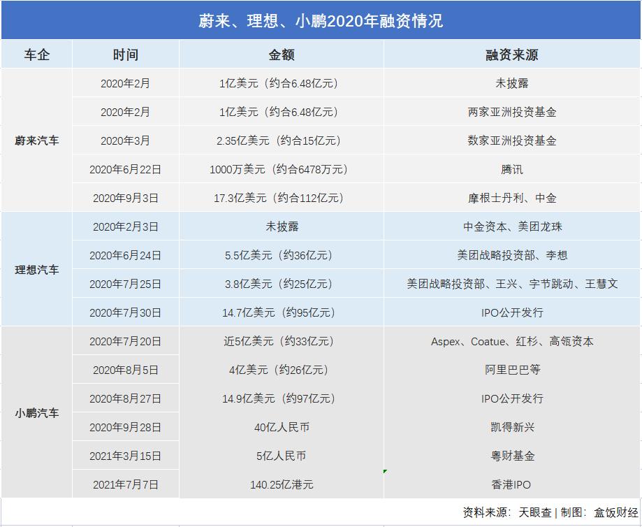 二季度亏损5.8亿元 李斌:将推比特斯拉便宜车型-第4张图片-汽车笔记网